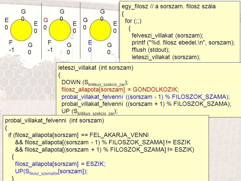 egy_filosz // a sorszam. filosz szála { for (;;) { felveszi_villakat (sorszam); printf (