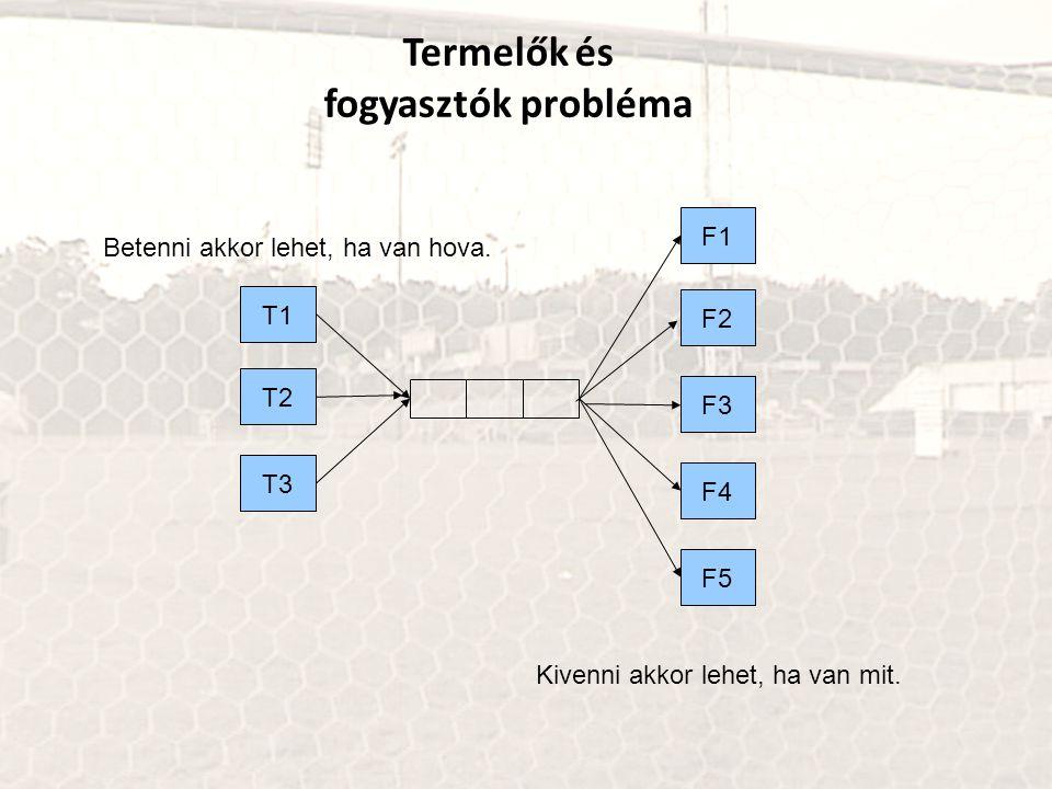 Termelők és fogyasztók probléma T1 T2 T3 T1 T2 T3 T1 T2 T3 F1 F2 F3 T2 T3 F4 F5 Betenni akkor lehet, ha van hova. Kivenni akkor lehet, ha van mit.
