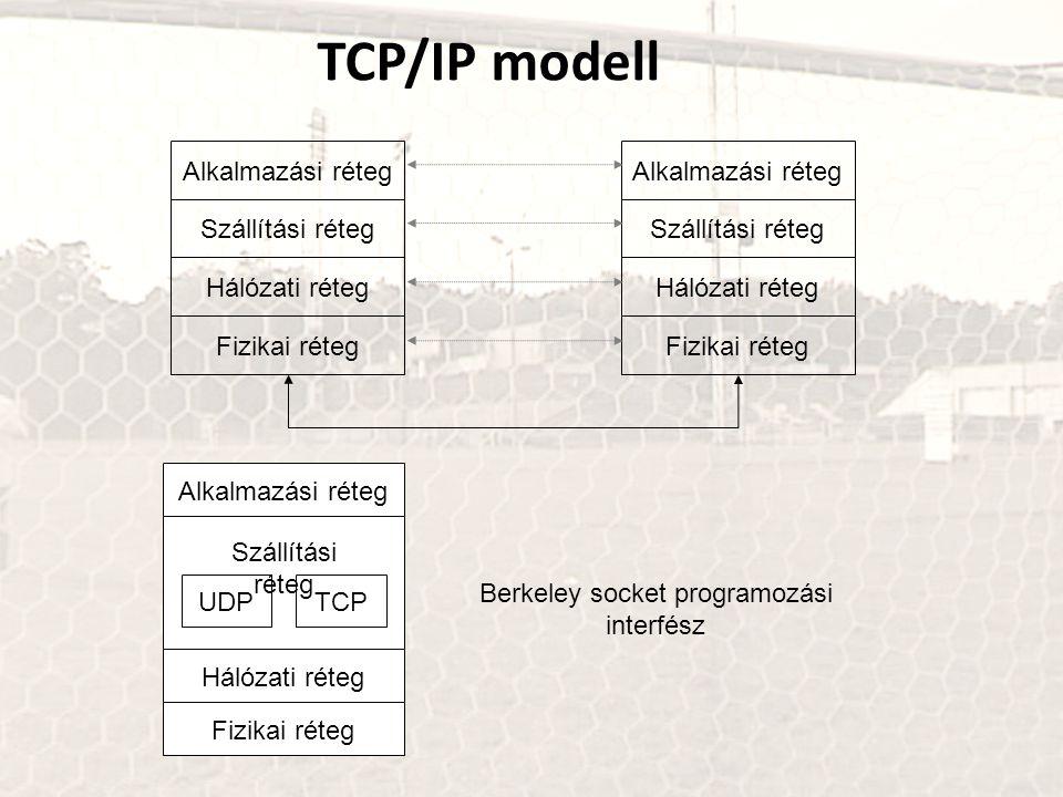TCP/IP modell Alkalmazási réteg Szállítási réteg Hálózati réteg Fizikai réteg Alkalmazási réteg Szállítási réteg Hálózati réteg Fizikai réteg Alkalmaz