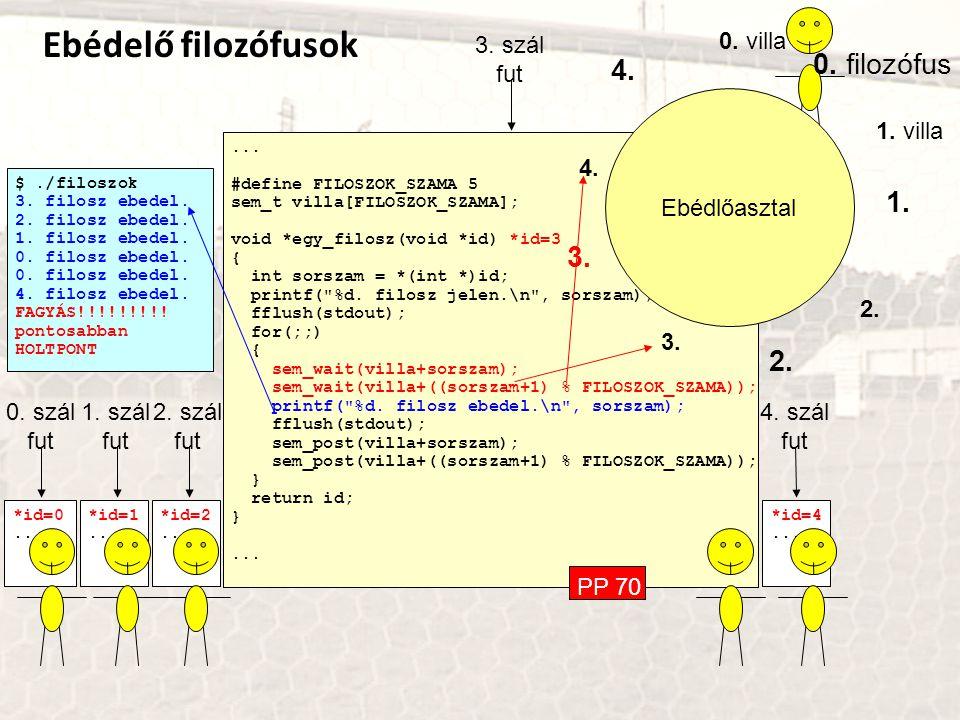 ... #define FILOSZOK_SZAMA 5 sem_t villa[FILOSZOK_SZAMA]; void *egy_filosz(void *id) *id=3 { int sorszam = *(int *)id; printf(