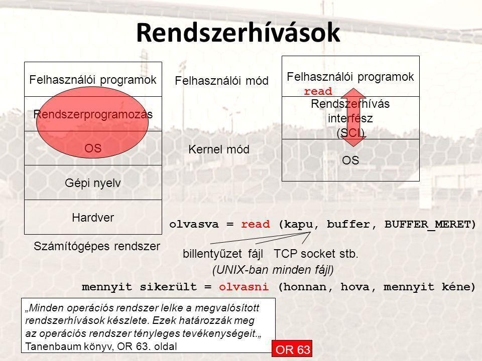 Rendszerhívások Hardver Gépi nyelv OS Rendszerprogramozás Felhasználói programok Számítógépes rendszer OS Rendszerhívás interfész (SCI) Felhasználói programok Felhasználói mód Kernel mód olvasva = read (kapu, buffer, BUFFER_MERET) billentyűzet fájlTCP socketstb.