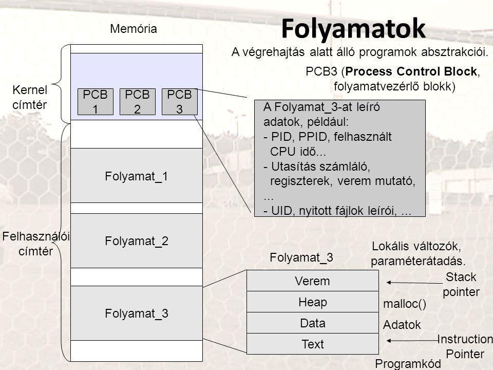 Folyamatok Memória Folyamat_1 Folyamat_2 Folyamat_3 A végrehajtás alatt álló programok absztrakciói.