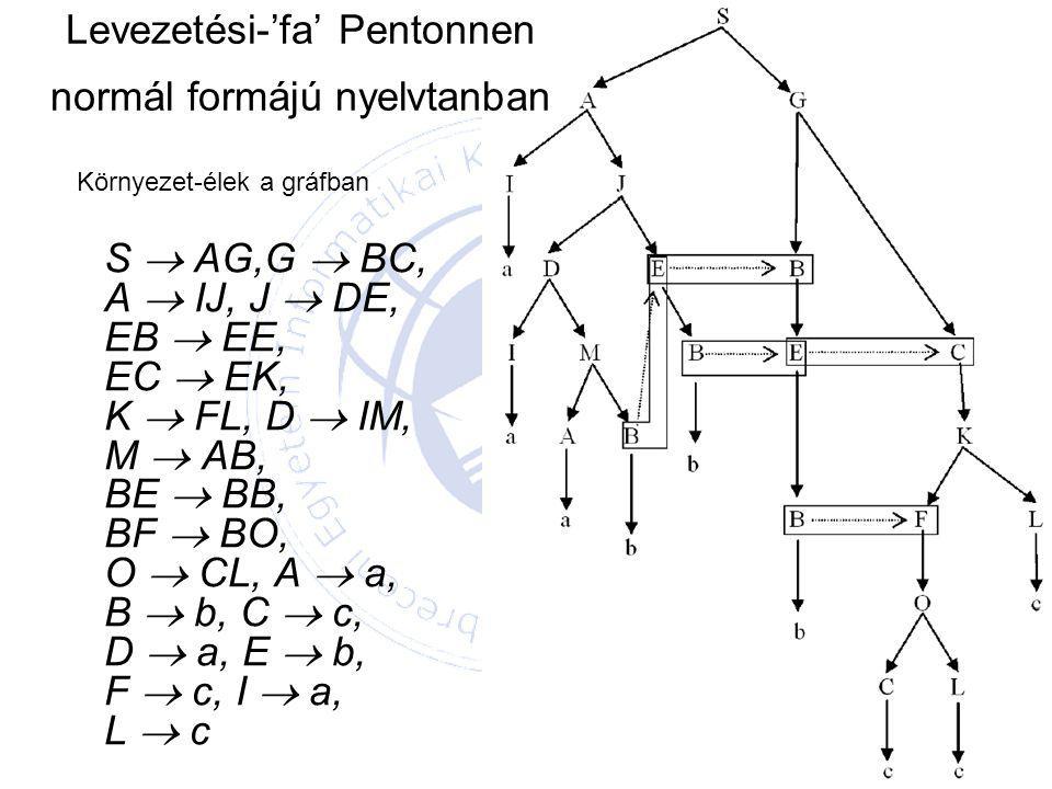 Levezetési-'fa' Pentonnen normál formájú nyelvtanban S  AG,G  BC, A  IJ, J  DE, EB  EE, EC  EK, K  FL, D  IM, M  AB, BE  BB, BF  BO, O  CL, A  a, B  b, C  c, D  a, E  b, F  c, I  a, L  c Környezet-élek a gráfban