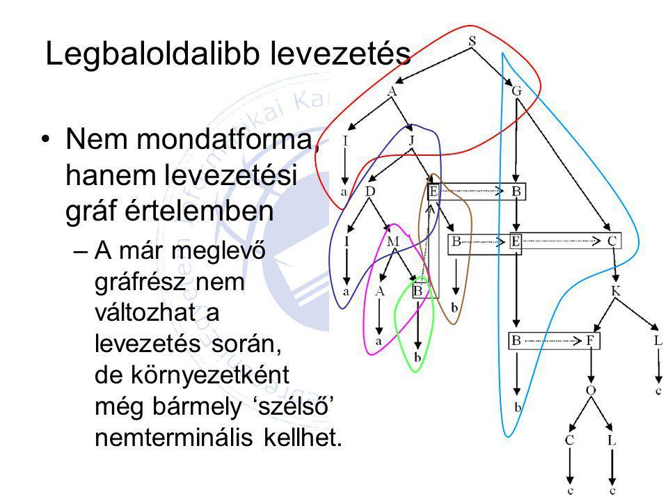 Legbaloldalibb levezetés Nem mondatforma, hanem levezetési gráf értelemben –A már meglevő gráfrész nem változhat a levezetés során, de környezetként még bármely 'szélső' nemterminális kellhet.