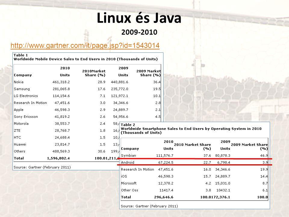 http://www.gartner.com/it/page.jsp?id=1543014 Linux és Java 2009-2010