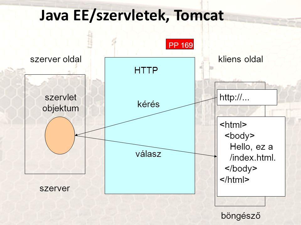 Java EE/szervletek, Tomcat PP 169 HTTP szerver oldal kliens oldal böngésző kérés válasz szerver szervlet objektum http://... Hello, ez a /index.html.
