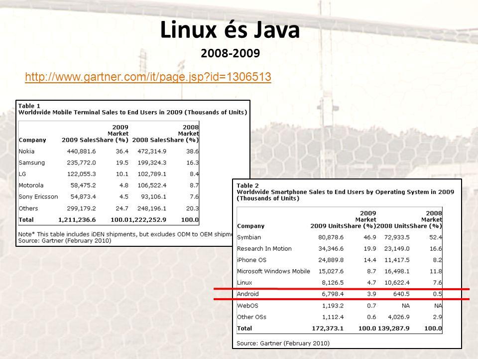 Linux és Java 2010 első negyedév http://www.gartner.com/it/page.jsp?id=1372013