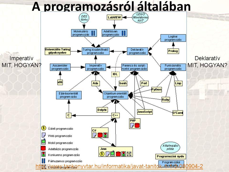 A programozásról általában http://www.tankonyvtar.hu/informatika/javat-tanitok-1-1-3-080904-2 Imperatív MIT, HOGYAN.