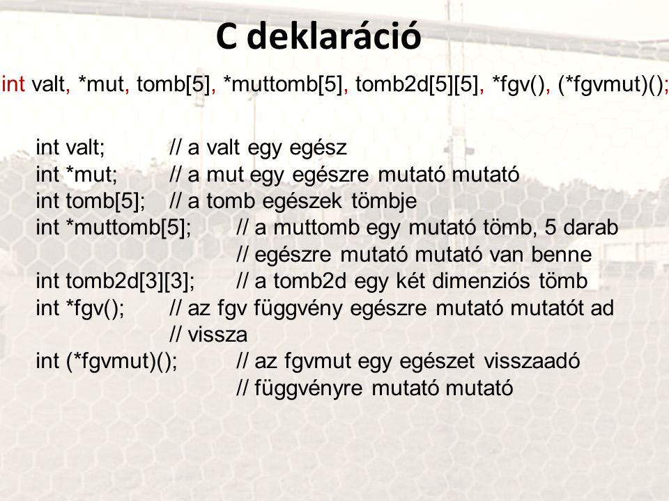C deklaráció int valt, *mut, tomb[5], *muttomb[5], tomb2d[5][5], *fgv(), (*fgvmut)(); int valt; // a valt egy egész int *mut; // a mut egy egészre mutató mutató int tomb[5]; // a tomb egészek tömbje int *muttomb[5];// a muttomb egy mutató tömb, 5 darab // egészre mutató mutató van benne int tomb2d[3][3]; // a tomb2d egy két dimenziós tömb int *fgv();// az fgv függvény egészre mutató mutatót ad // vissza int (*fgvmut)();// az fgvmut egy egészet visszaadó // függvényre mutató mutató