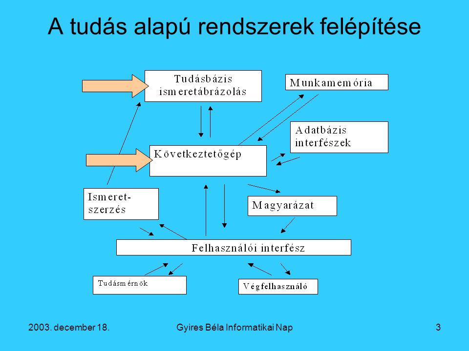 2003. december 18.Gyires Béla Informatikai Nap3 A tudás alapú rendszerek felépítése
