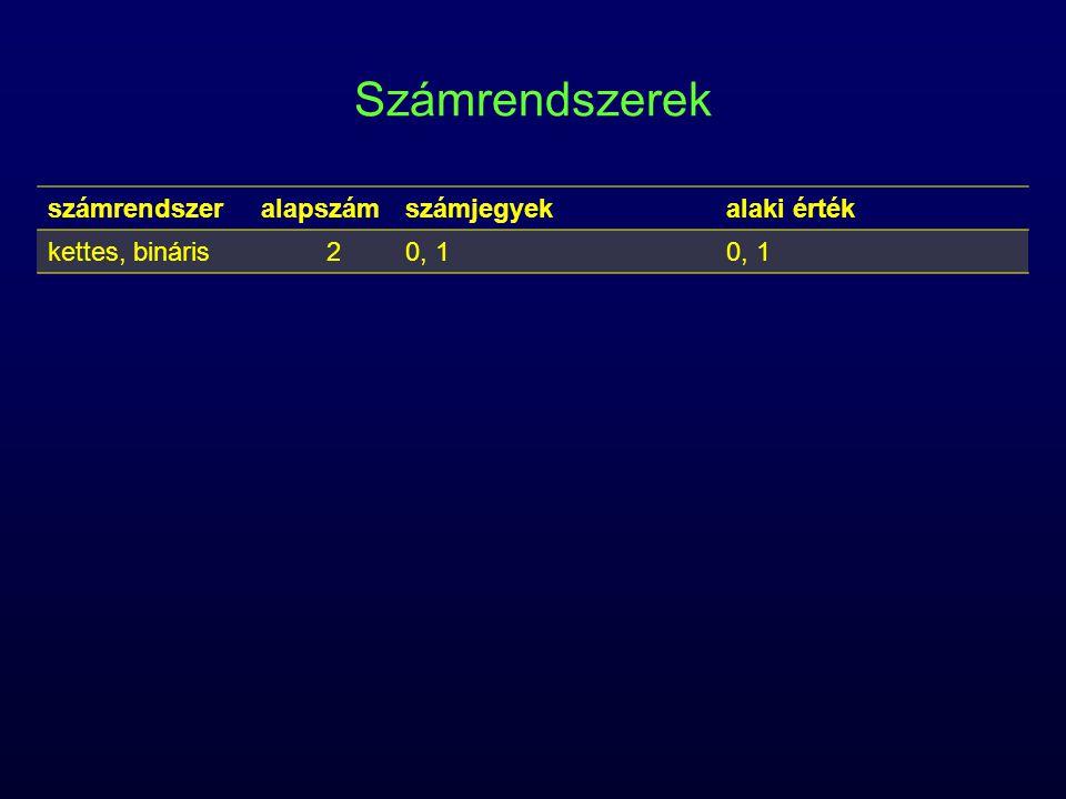 Számrendszerek számrendszeralapszámszámjegyekalaki érték kettes, bináris20, 1