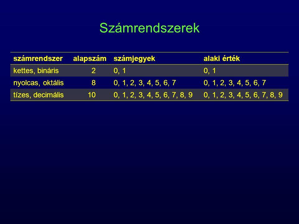 Számrendszerek számrendszeralapszámszámjegyekalaki érték kettes, bináris20, 1 nyolcas, oktális80, 1, 2, 3, 4, 5, 6, 7 tízes, decimális100, 1, 2, 3, 4, 5, 6, 7, 8, 9 tizenhatos, hexadecimális 160, 1, 2, 3, 4, 5, 6, 7, 8, 9, A, B, C, D, E, F 0, 1, 2, 3, 4, 5, 6, 7, 8, 9, 10, 11, 12, 13, 14, 15