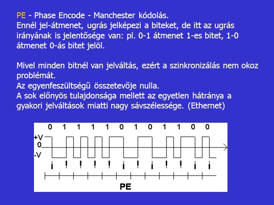 PE - Phase Encode - Manchester kódolás. Ennél jel-átmenet, ugrás jelképezi a biteket, de itt az ugrás irányának is jelentősége van: pl. 0-1 átmenet 1-