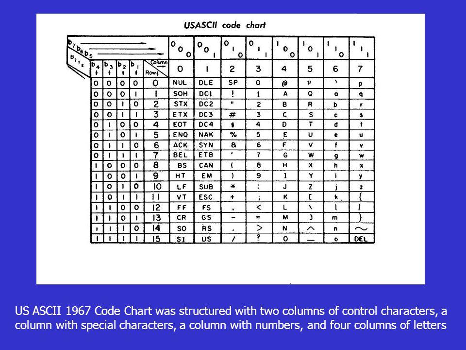 Unicode 1987-ben a XEROX cég egy új 16 bites kód fejlesztésébe kezdett.