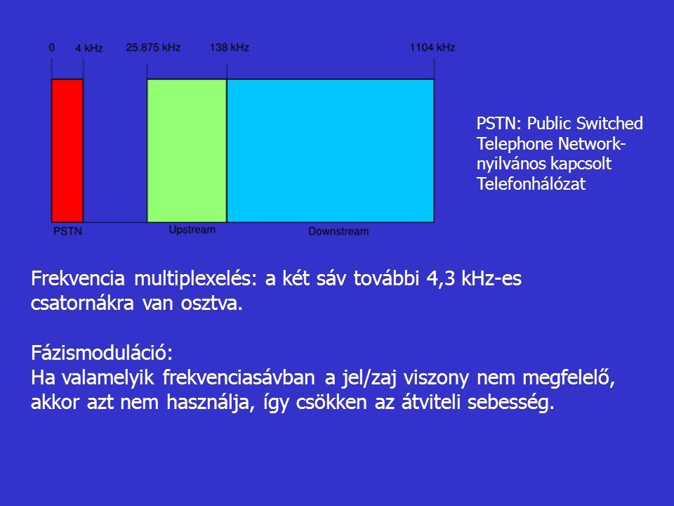 PSTN: Public Switched Telephone Network- nyilvános kapcsolt Telefonhálózat Frekvencia multiplexelés: a két sáv további 4,3 kHz-es csatornákra van oszt
