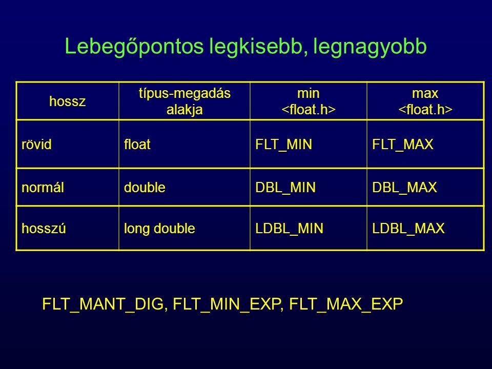 Lebegőpontos legkisebb, legnagyobb hossz típus-megadás alakja min max rövidfloatFLT_MINFLT_MAX normáldoubleDBL_MINDBL_MAX hosszúlong doubleLDBL_MINLDB