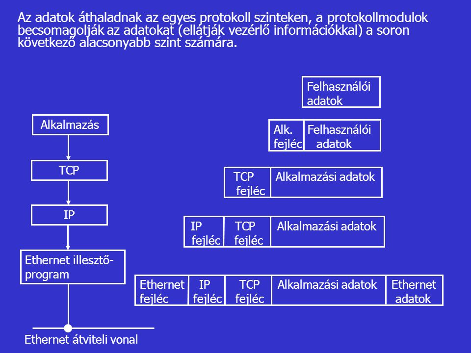 Az adatok áthaladnak az egyes protokoll szinteken, a protokollmodulok becsomagolják az adatokat (ellátják vezérlő információkkal) a soron következő al