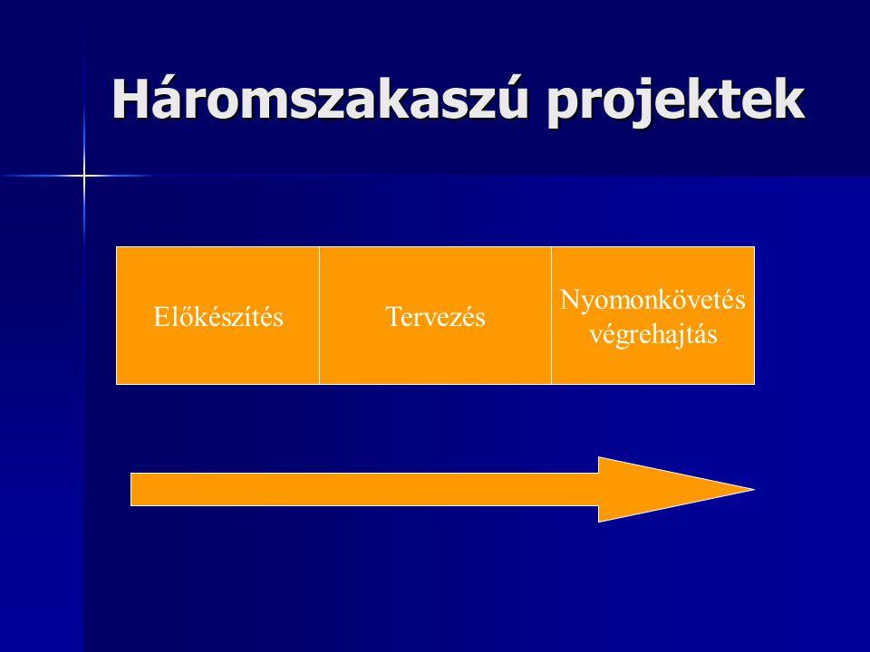 Háromszakaszú projektek ElőkészítésTervezés Nyomonkövetés végrehajtás