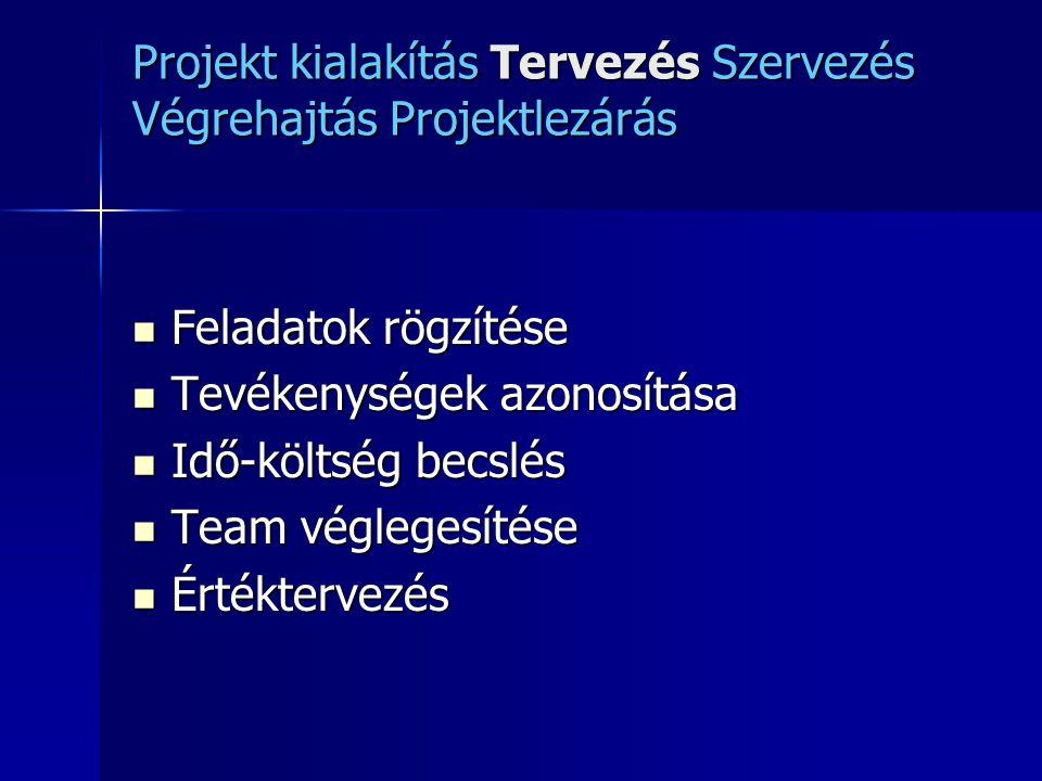 Projekt kialakítás Tervezés Szervezés Végrehajtás Projektlezárás Feladatok rögzítése Feladatok rögzítése Tevékenységek azonosítása Tevékenységek azono