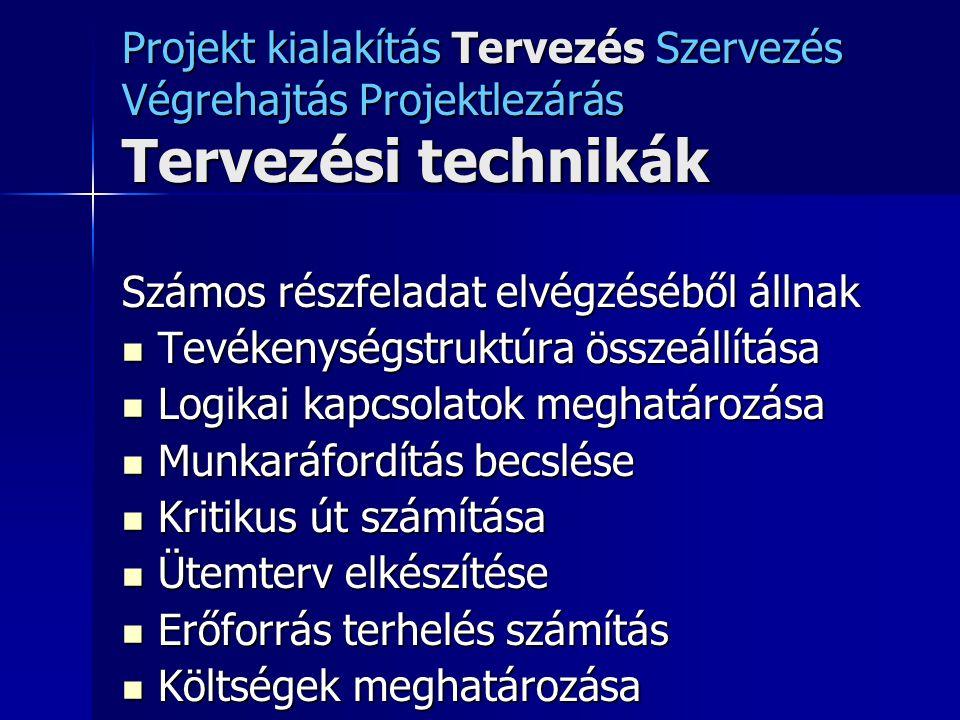 Projekt kialakítás Tervezés Szervezés Végrehajtás Projektlezárás Tervezési technikák Számos részfeladat elvégzéséből állnak Tevékenységstruktúra össze