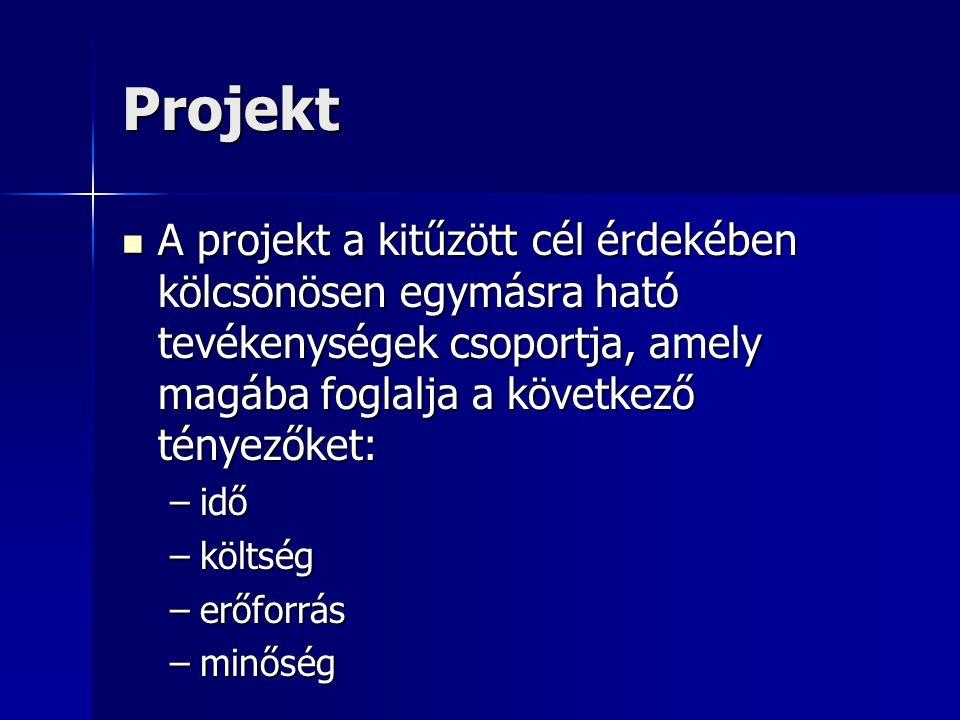 Projekt A projekt a kitűzött cél érdekében kölcsönösen egymásra ható tevékenységek csoportja, amely magába foglalja a következő tényezőket: A projekt