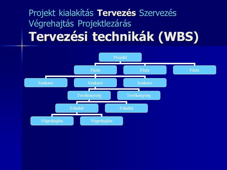 Projekt kialakítás Tervezés Szervezés Végrehajtás Projektlezárás Tervezési technikák (WBS) Projekt Fázis Szakasz Tevékenység Feladat Végrehajtás Felad