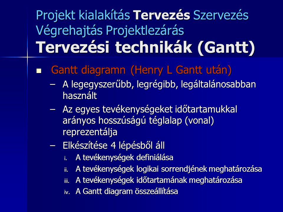 Projekt kialakítás Tervezés Szervezés Végrehajtás Projektlezárás Tervezési technikák (Gantt) Gantt diagramn (Henry L Gantt után) Gantt diagramn (Henry