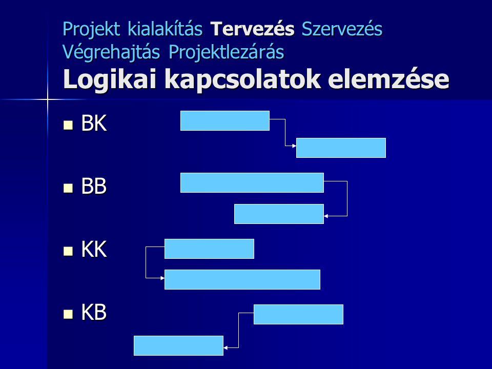 Projekt kialakítás Tervezés Szervezés Végrehajtás Projektlezárás Logikai kapcsolatok elemzése BK BK BB BB KK KK KB KB