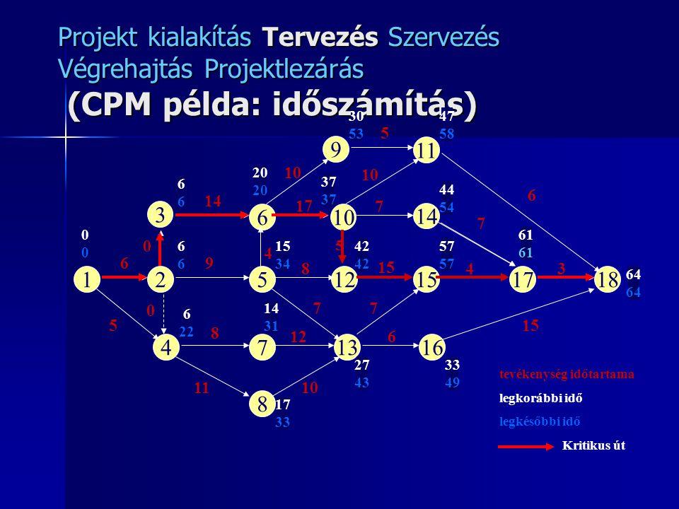 Projekt kialakítás Tervezés Szervezés Végrehajtás Projektlezárás (CPM példa: időszámítás) 12512151718 3 4 610 9 13 8 11 14 167 0000 6 5 8 11 0 0 4 9 8