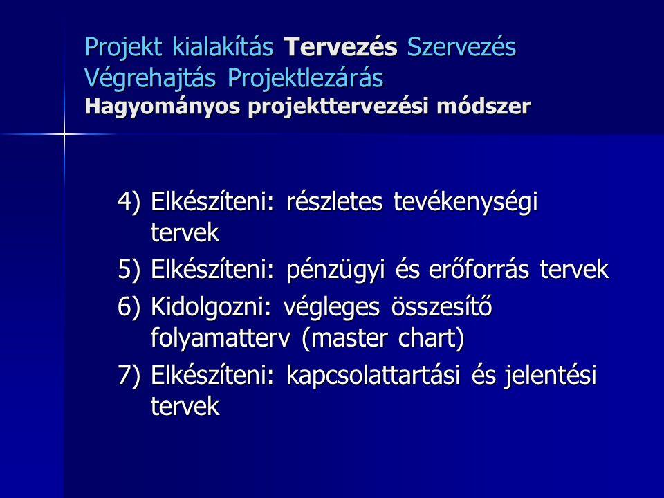 Projekt kialakítás Tervezés Szervezés Végrehajtás Projektlezárás Hagyományos projekttervezési módszer 4)Elkészíteni: részletes tevékenységi tervek 5)E