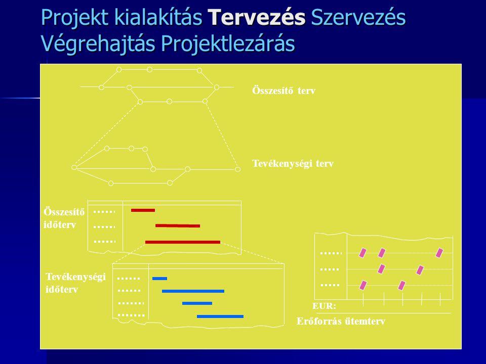 Projekt kialakítás Tervezés Szervezés Végrehajtás Projektlezárás Összesítő terv Tevékenységi terv Összesítő időterv Tevékenységi időterv EUR: Erőforrá