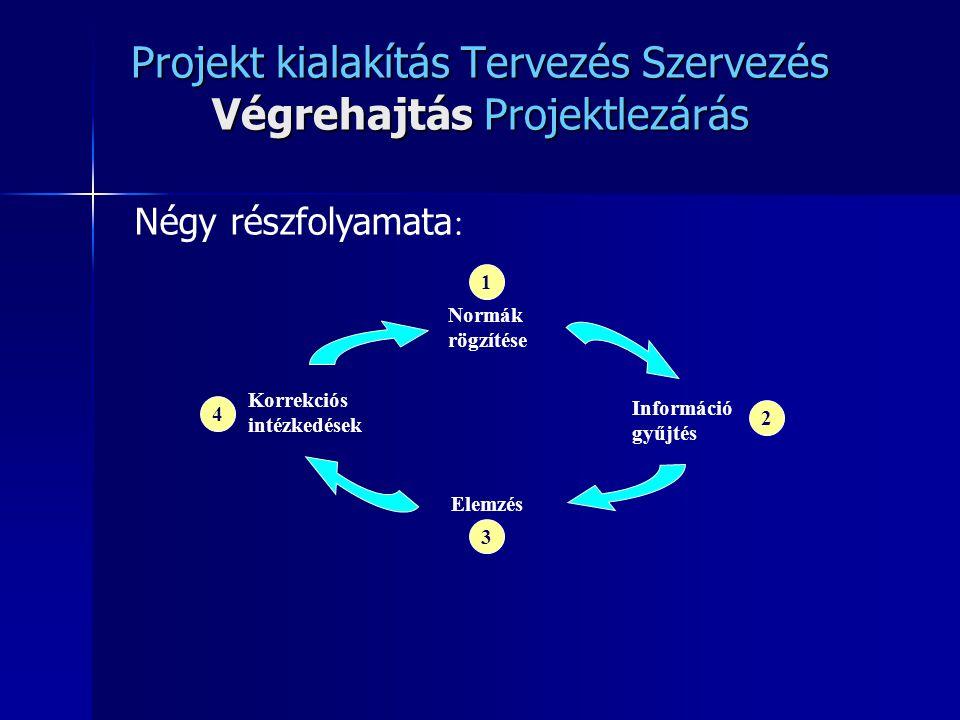 Projekt kialakítás Tervezés Szervezés Végrehajtás Projektlezárás 4 3 2 1 Normák rögzítése Korrekciós intézkedések Elemzés Információ gyűjtés Négy rész