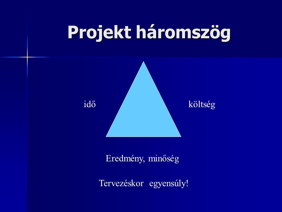 Projekt háromszög Eredmény, minőség időköltség Tervezéskor egyensúly!