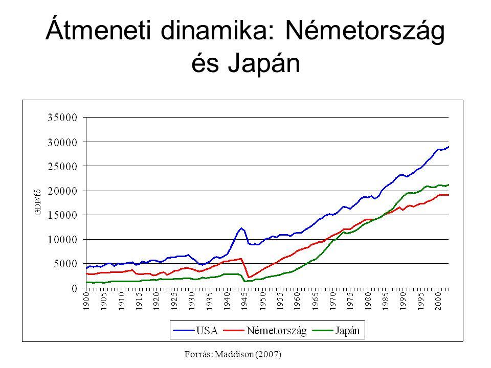 Átmeneti dinamika: Németország és Japán Forrás: Maddison (2007)