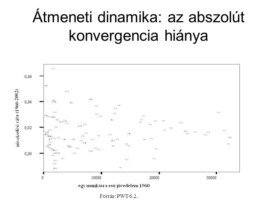 Átmeneti dinamika: feltételes konvergencia Forrás: Lucas (2007)