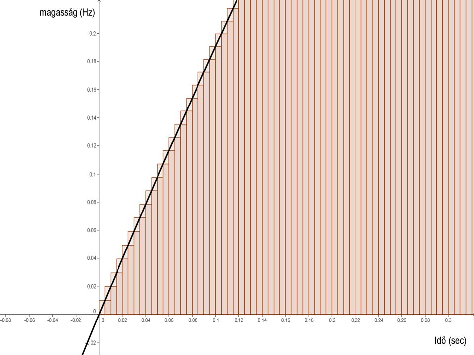 Konverzió (ADC)  PCM (PulseCode-Modulation; impulzuskód-moduláció) kettes számrendszerben ábrázolja a jel pillanatnyi szintjét 0V-hoz viszonyítva, előjellel, egy adott hosszúságú szóban (kvantálási bitmélység) a mintavételi frekvencia (Fs) által meghatározott szabályos időközönként.