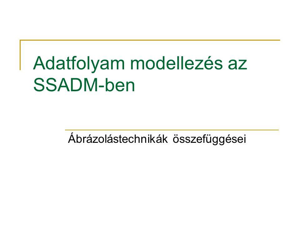 Adatfolyam modellezés az SSADM-ben Ábrázolástechnikák összefüggései