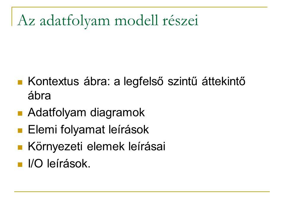 Az adatfolyam modell részei Kontextus ábra: a legfelső szintű áttekintő ábra Adatfolyam diagramok Elemi folyamat leírások Környezeti elemek leírásai I