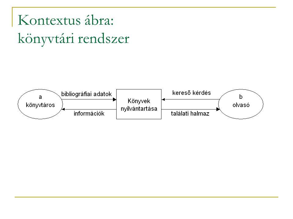 Kontextus ábra: könyvtári rendszer