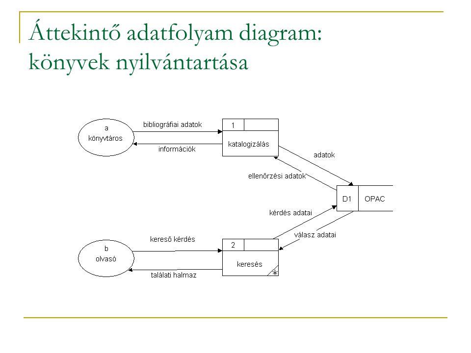 Áttekintő adatfolyam diagram: könyvek nyilvántartása