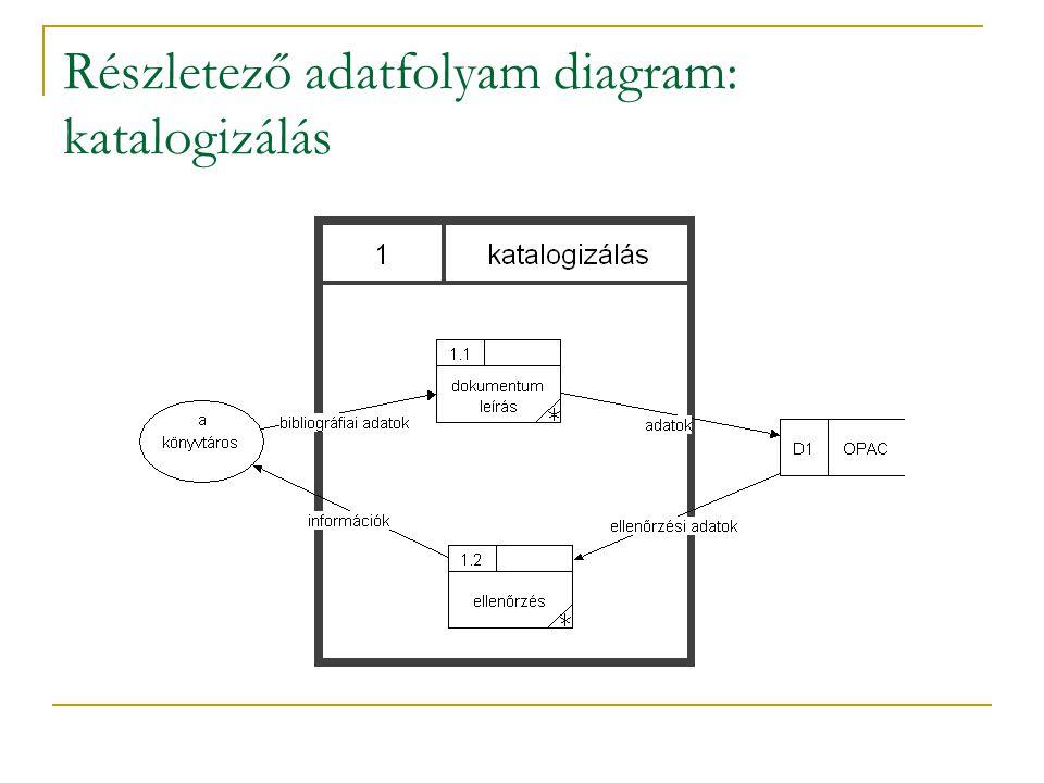 Részletező adatfolyam diagram: katalogizálás