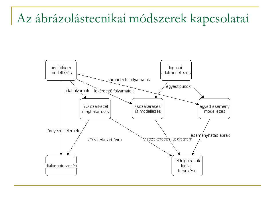 Az ábrázolástecnikai módszerek kapcsolatai