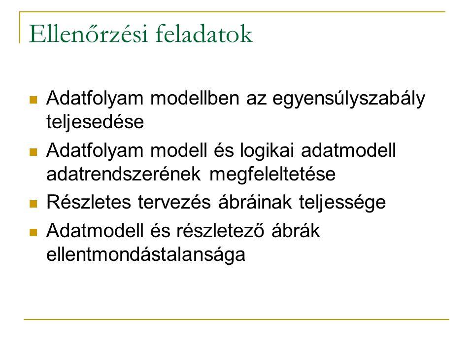 Ellenőrzési feladatok Adatfolyam modellben az egyensúlyszabály teljesedése Adatfolyam modell és logikai adatmodell adatrendszerének megfeleltetése Rés