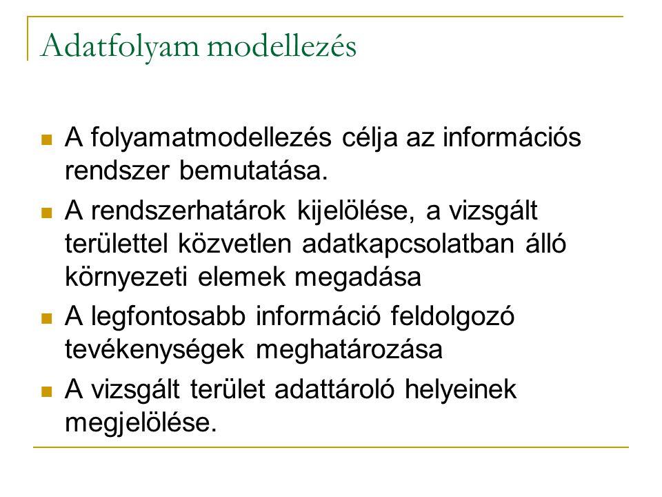 Adatfolyam modellezés A folyamatmodellezés célja az információs rendszer bemutatása. A rendszerhatárok kijelölése, a vizsgált területtel közvetlen ada