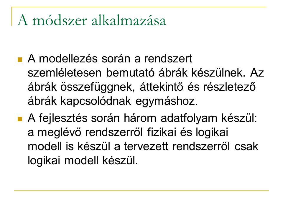 A módszer alkalmazása A modellezés során a rendszert szemléletesen bemutató ábrák készülnek. Az ábrák összefüggnek, áttekintő és részletező ábrák kapc
