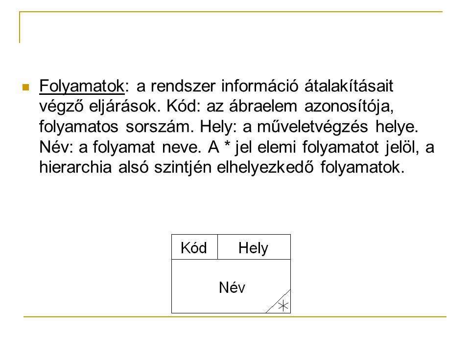 Folyamatok: a rendszer információ átalakításait végző eljárások. Kód: az ábraelem azonosítója, folyamatos sorszám. Hely: a műveletvégzés helye. Név: a
