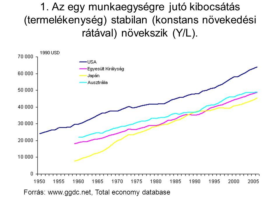 1. Az egy munkaegységre jutó kibocsátás (termelékenység) stabilan (konstans növekedési rátával) növekszik (Y/L). Forrás: www.ggdc.net, Total economy d