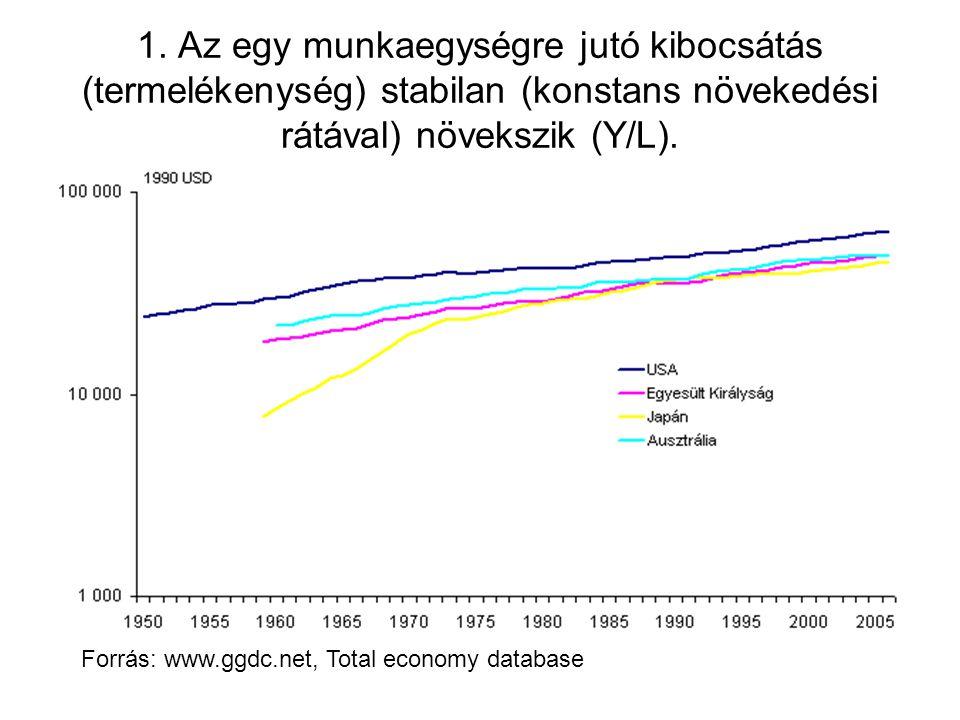 Levezetés A termelési fgv: Definiáljuk a beruházások és a növekedés közötti kapcsolatot : Amit a kibocsátással osztva eljutunk a növekedési rátáig (1/a=ICOR).
