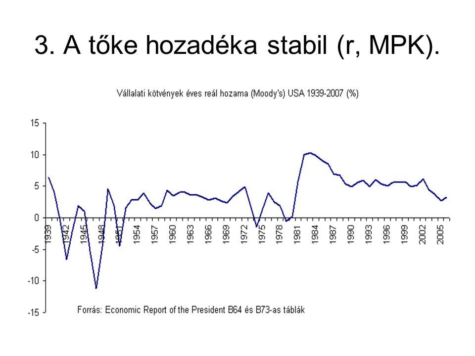 3. A tőke hozadéka stabil (r, MPK).