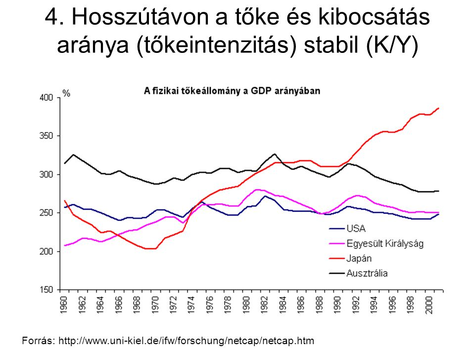 4. Hosszútávon a tőke és kibocsátás aránya (tőkeintenzitás) stabil (K/Y) Forrás: http://www.uni-kiel.de/ifw/forschung/netcap/netcap.htm